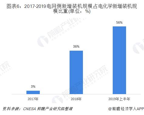 圖表6:2017-2019電網側新增裝機規模占電化學新增裝機規模比重(單位:%)