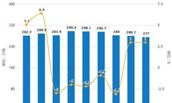 2019年1-7月中国制盐行业市场分析:烧碱产量突破2000万吨 <em>原盐</em>产量接近3350万吨