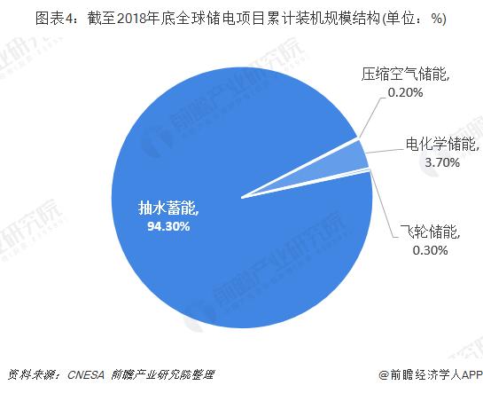 图表4:截至2018年底全球储电项目累计装机规模结构(单位:%)
