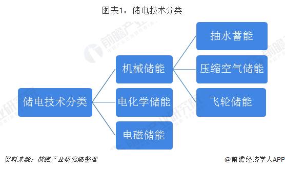 图表1:储电技术分类
