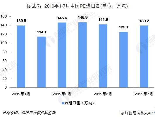圖表7:2019年1-7月中國PE進口量(單位:萬噸)