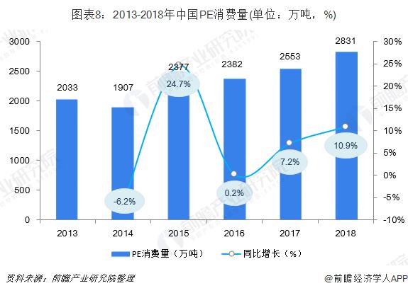 圖表8:2013-2018年中國PE消費量(單位:萬噸,%)