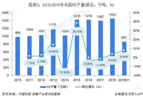 圖表3:2010-2019年中國PE產量(單位:萬噸,%)