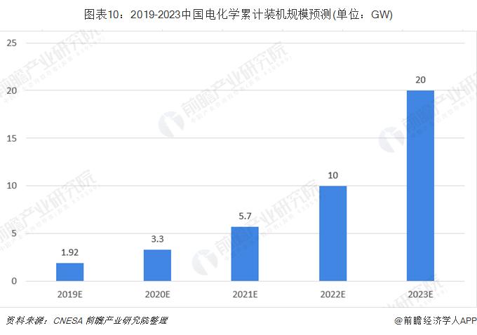 圖表10:2019-2023中國電化學累計裝機規模預測(單位:GW)