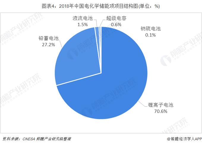 圖表4:2018年中國電化學儲能項項目結構圖(單位:%)