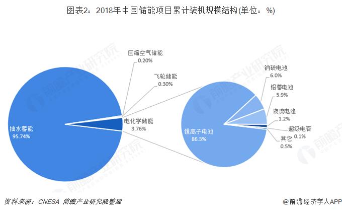 圖表2:2018年中國儲能項目累計裝機規模結構(單位:%)