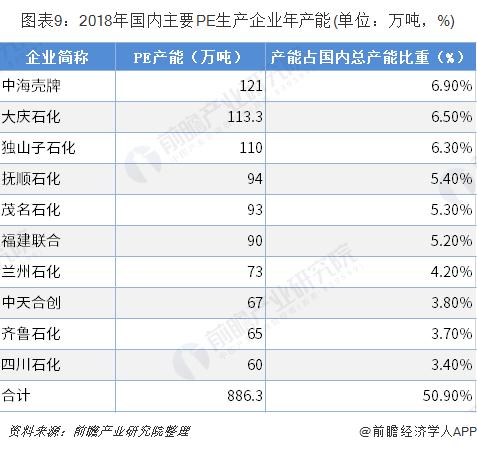 圖表9:2018年國內主要PE生產企業年產能(單位:萬噸,%)