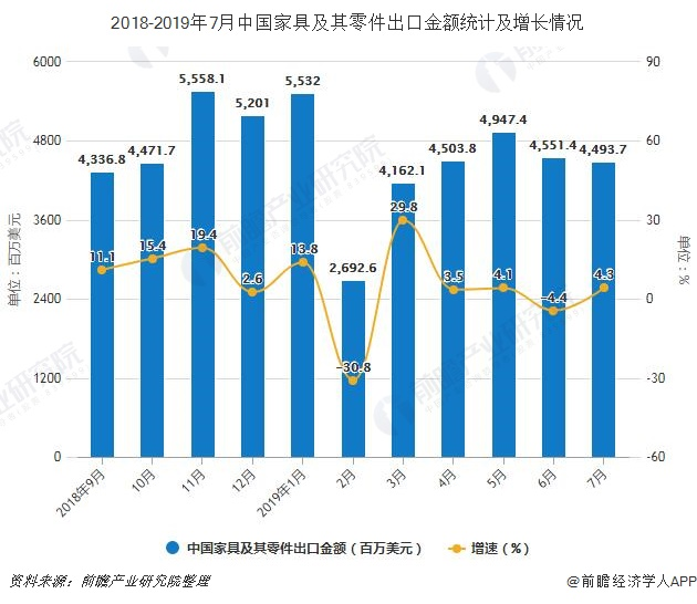 2018-2019年7月中国家具及其零件出口金额统计及增长情况