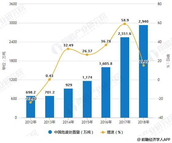 2012-2018年中国危废处置量统计及增长情况预测