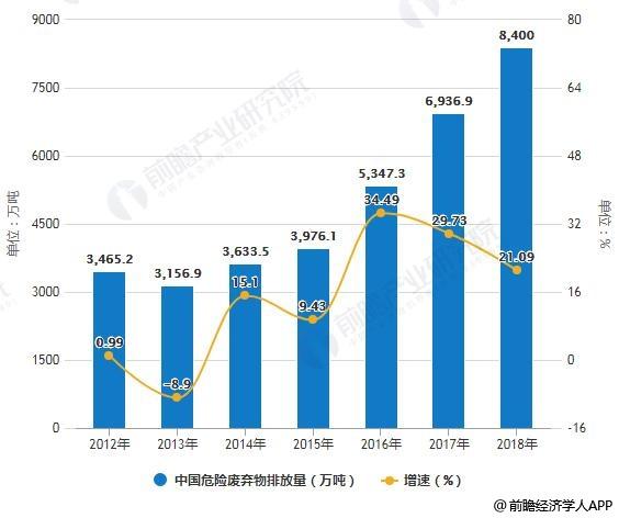 2012-2018年中国危险废弃物排放量统计及增长情况预测