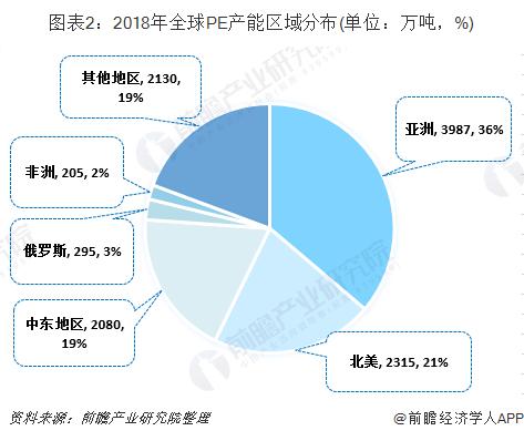 圖表2:2018年全球PE產能區域分布(單位:萬噸,%)