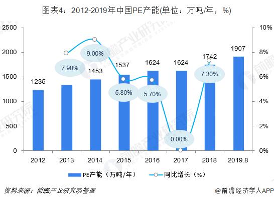 圖表4:2012-2019年中國PE產能(單位:萬噸/年,%)