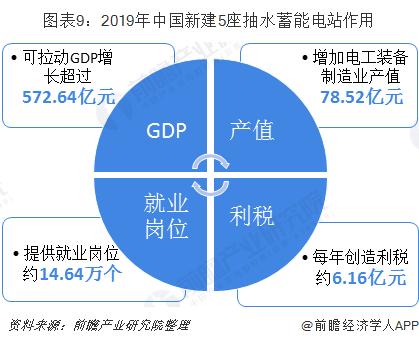 图表9:2019年中国新建5座抽水蓄能电站作用
