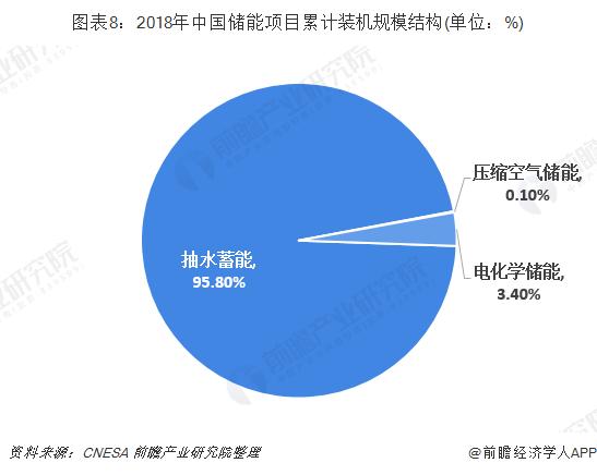 图表8:2018年中国储能项目累计装机规模结构(单位:%)