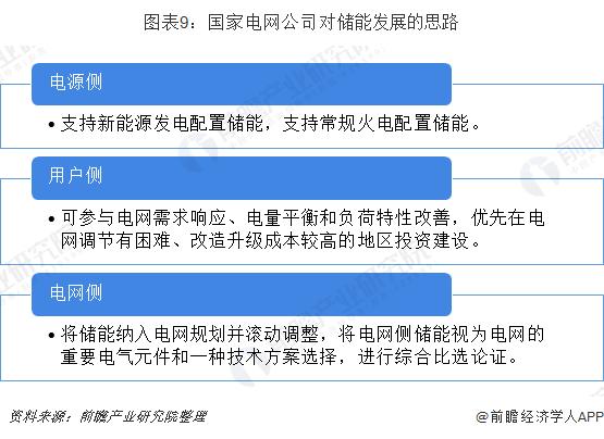 圖表9:國家電網公司對儲能發展的思路