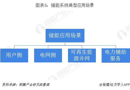 圖表5:儲能系統典型應用場景