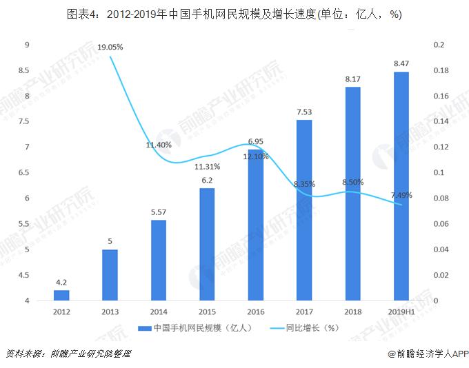 图表4:2012-2019年中国手机网民规模及增长速度(单位:亿人,%)