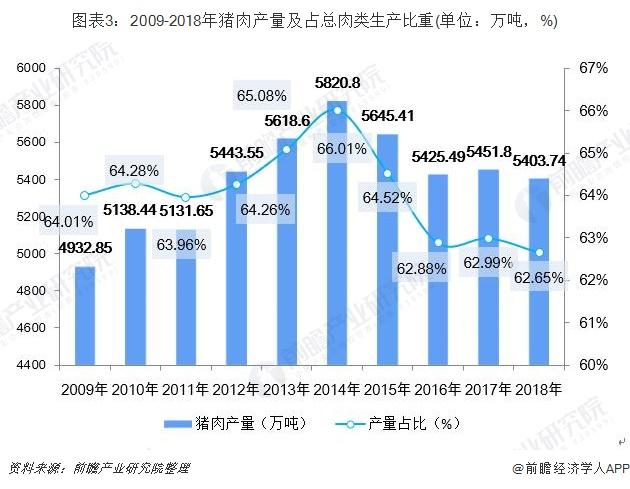 圖表3:2009-2018年豬肉產量及占總肉類生產比重(單位:萬噸,%)