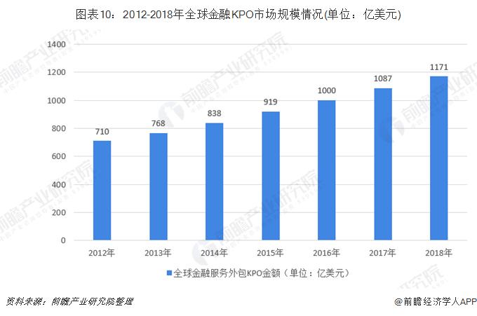 图表10:2012-2018年全球金融KPO市场规模情况(单位:亿美元)