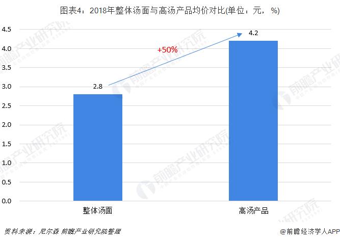 图表4:2018年整体汤面与高汤产品均价对比(单位:元,%)
