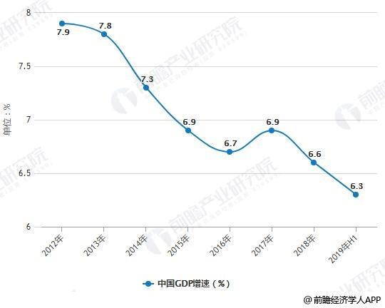 2012-2019年H1中国GDP增速统计情况
