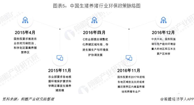 圖表5:中國生豬養豬行業環保政策脈絡圖
