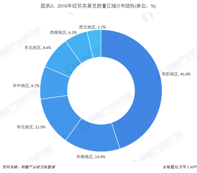 图表2:2018年经贸类展览数量区域分布结构(单位:%)