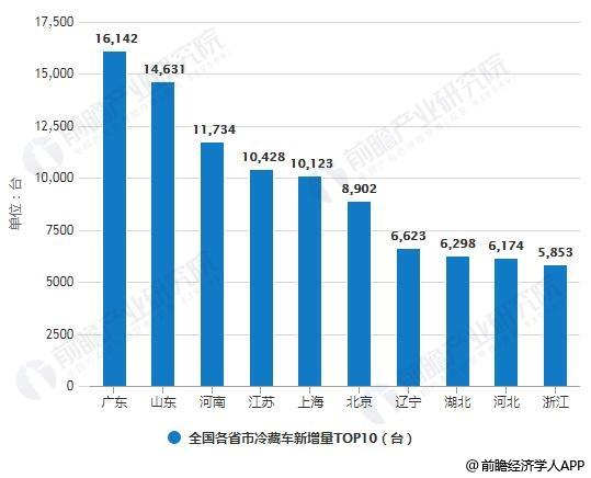 2013-2018年全国各省市冷藏车新增量TOP10统计情况