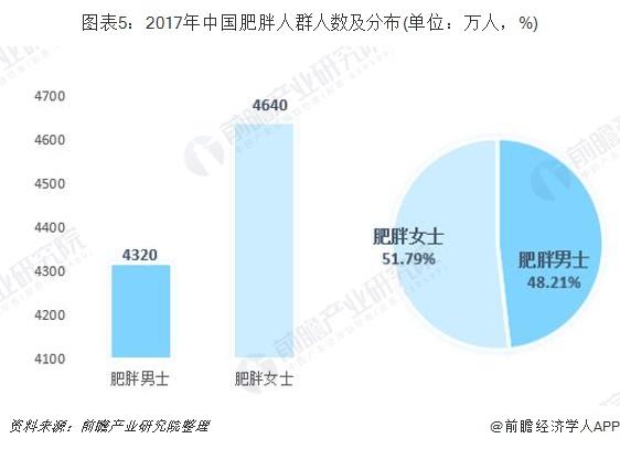 圖表5:2017年中國肥胖人群人數及分布(單位:萬人,%)