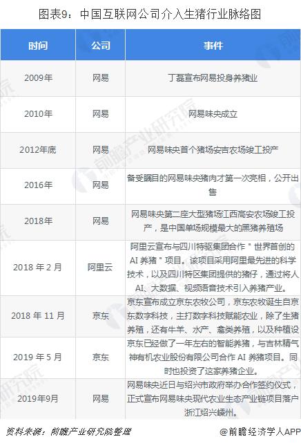 圖表9:中國互聯網公司介入生豬行業脈絡圖
