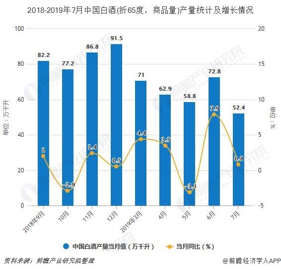 2018-2019年7月中国白酒(折65度,商品量)产量及增长情况