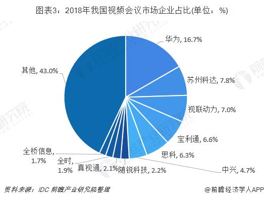 图表3:2018年我国视频会议市场企业占比(单位:%)
