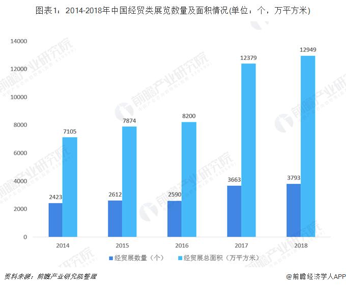 图表1:2014-2018年中国经贸类展览数量及面积情况(单位:个,万平方米)