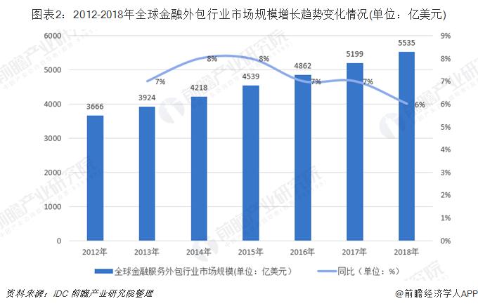 图表2:2012-2018年全球金融外包行业市场规模增长趋势变化情况(单位:亿美元)