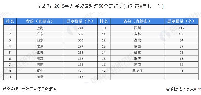 图表7:2018年办展数量超过50个的省份(直辖市)(单位:个)