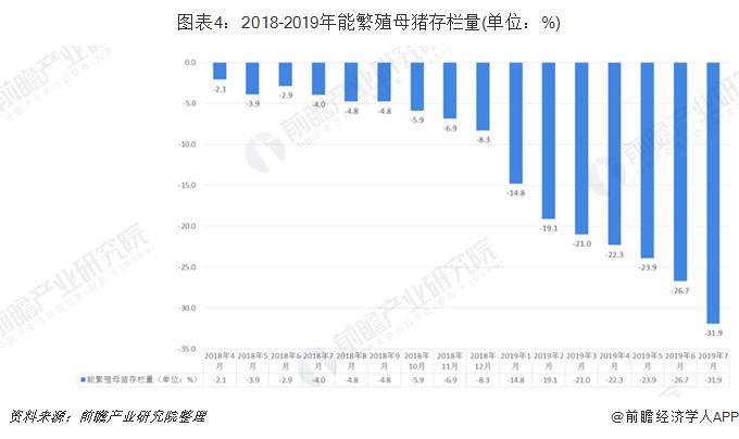 图表4:2018-2019年能繁殖母猪存栏量(单位:%)