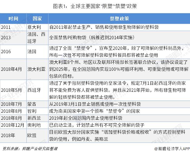 """圖表1:全球主要國家""""限塑""""""""禁塑""""政策"""