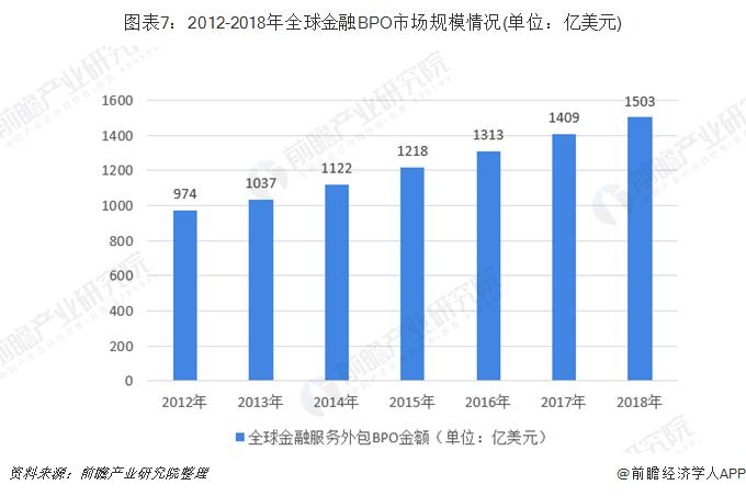 图表7:2012-2018年全球金融BPO市场规模情况(单位:亿美元)