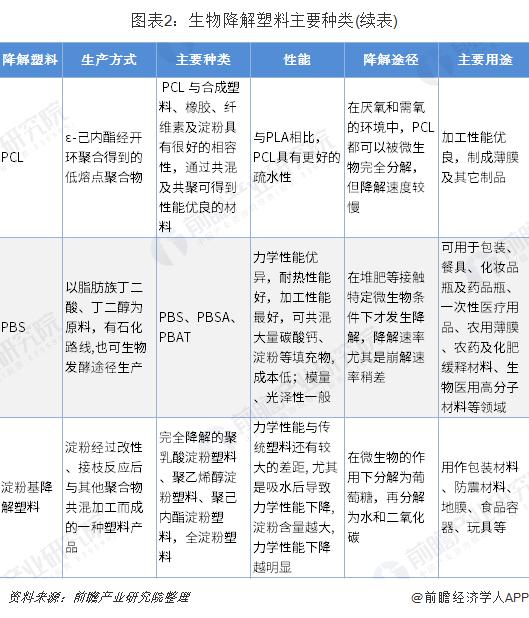 图表2:生物降解塑料主要种类(续表)
