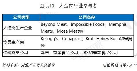 圖表10:人造肉行業參與者