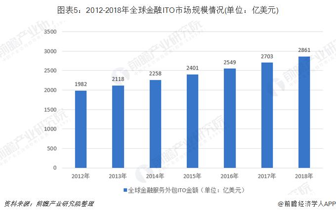 图表5:2012-2018年全球金融ITO市场规模情况(单位:亿美元)