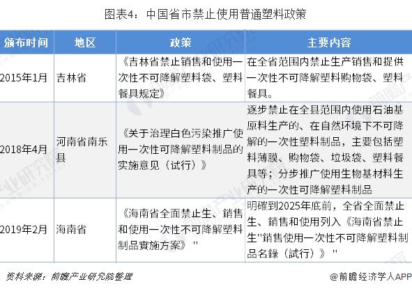 图表4:中国省市禁止使用普通塑料政策