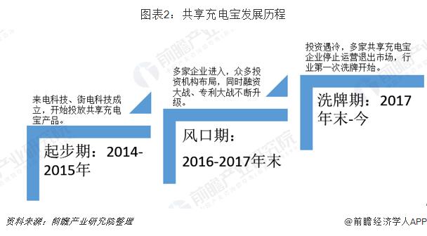 图表2:共享充电宝发展历程