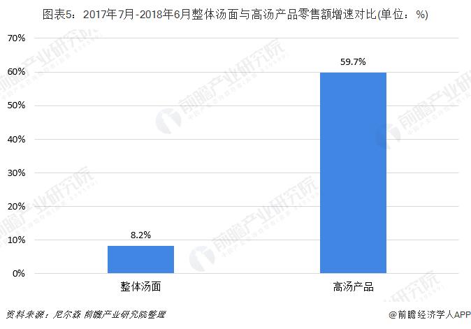 图表5:2017年7月-2018年6月整体汤面与高汤产品零售额增速对比(单位:%)