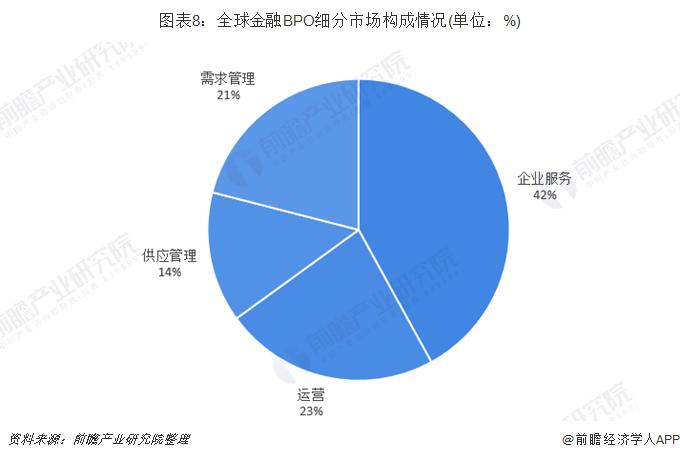 图表8:全球金融BPO细分市场构成情况(单位:%)