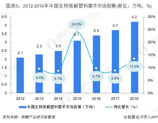 图表5:2012-2018年中国生物降解塑料需求市场规模(单位:万吨,%)