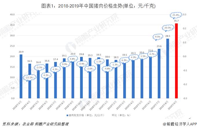 圖表1:2018-2019年中國豬肉價格走勢(單位:元/千克)