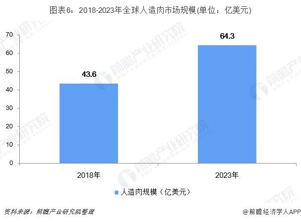 圖表6:2018-2023年全球人造肉市場規模(單位:億美元)