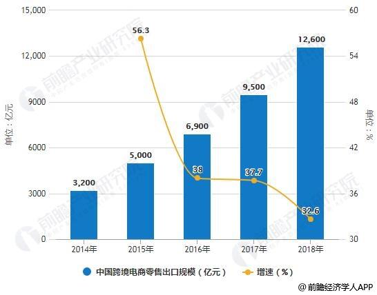 2014-2018年中国跨境电商零售出口规模统计及增长情况