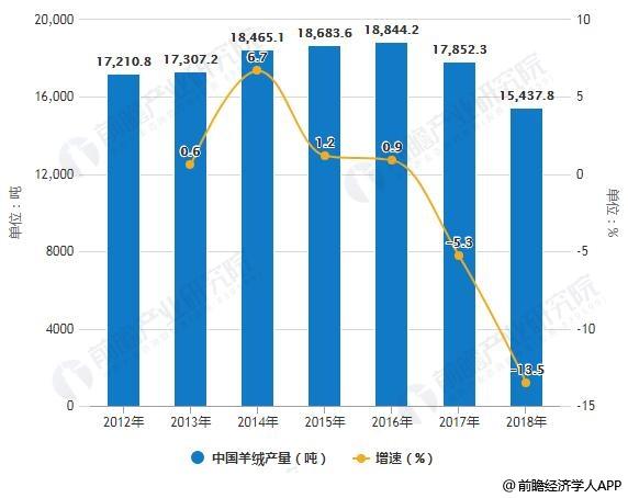 2012-2018年中国羊绒产量统计及增长情况